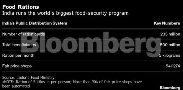 Pandemic forces revamp of world's biggest food stamps programme